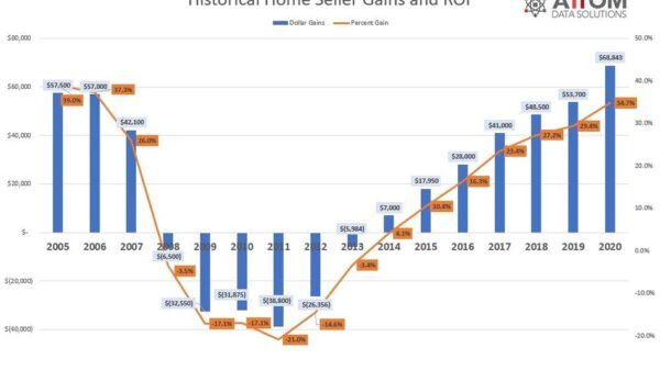 Home prices skyrocket across U.S. during pandemic